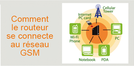 Routeur WIFI mobile
